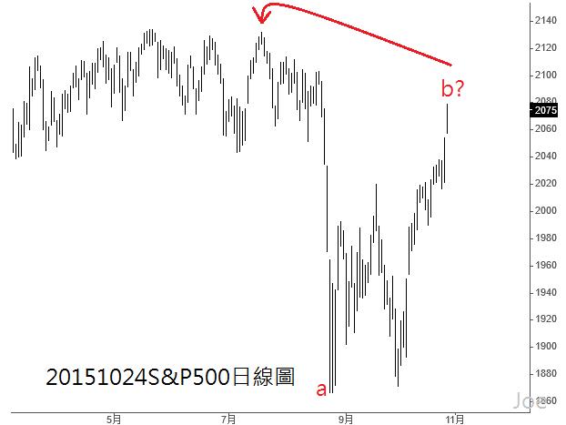 20151024S&P500日線圖