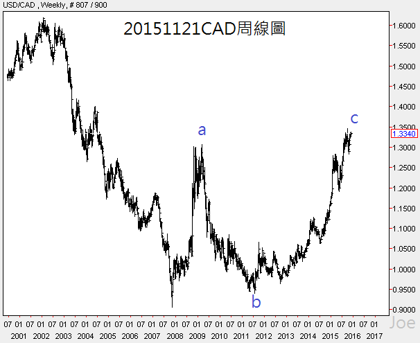 20151121CAD周線圖
