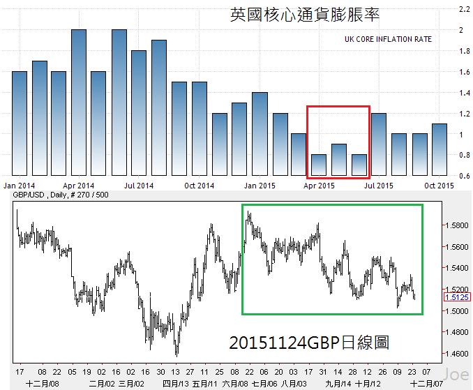 20151124GBP日線圖和英鎊通貨率