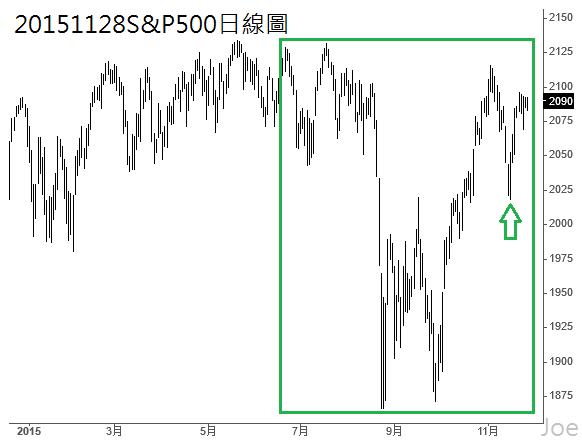 20151128S&P500日線圖