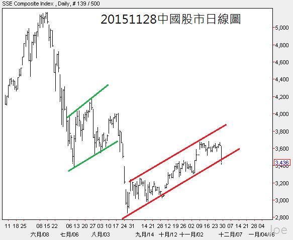 20151128中國股市日線圖