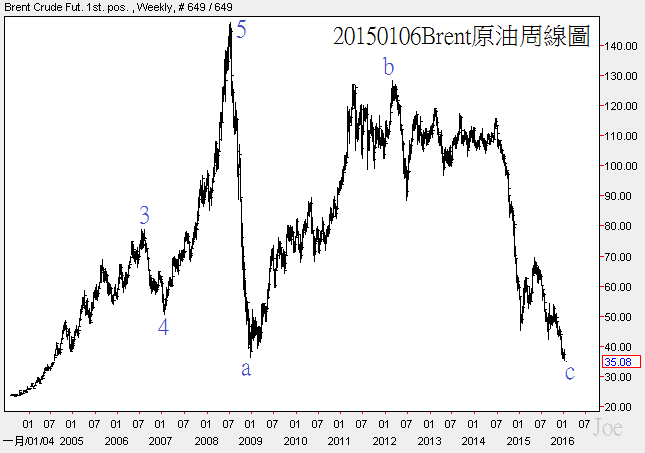 20150106Brent oil weekly