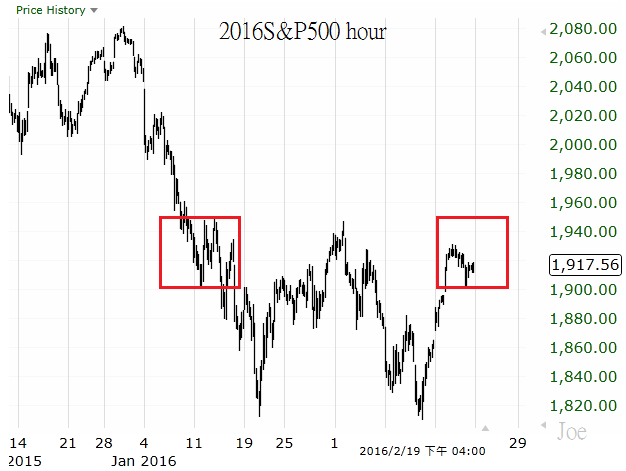 2016S&P500 hour