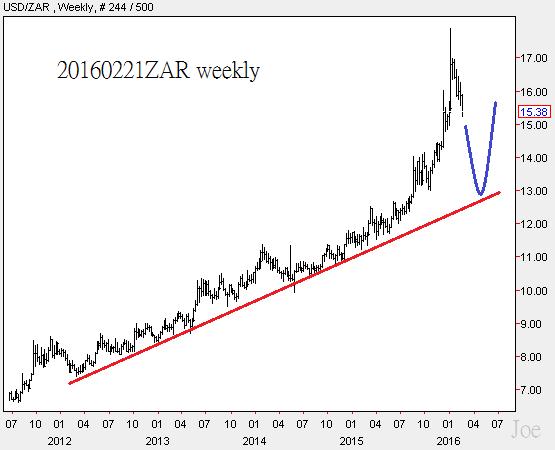 20160221ZAR weekly