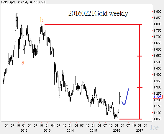 20160221Gold weekly