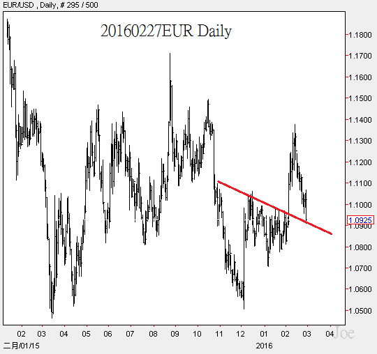 20160227EUR Daily