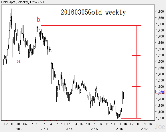 20160305Gold weekly