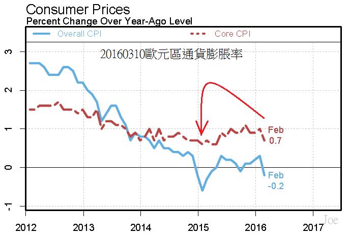 20160310Euro inflation