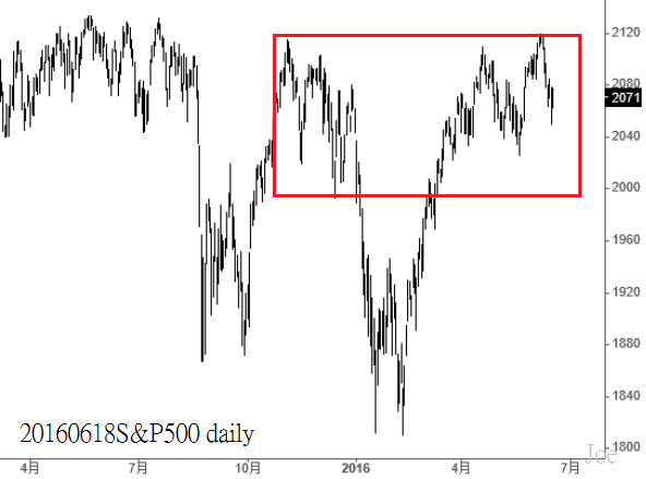 20160618S&P500 daily