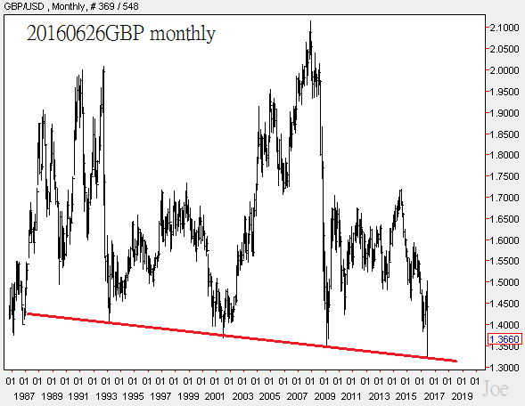 20160626GBP monthly