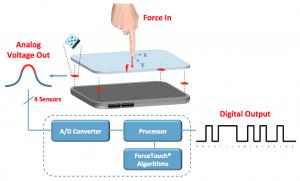 益登新增NextInput壓力感測代理產品線;圖取自NextInput官網