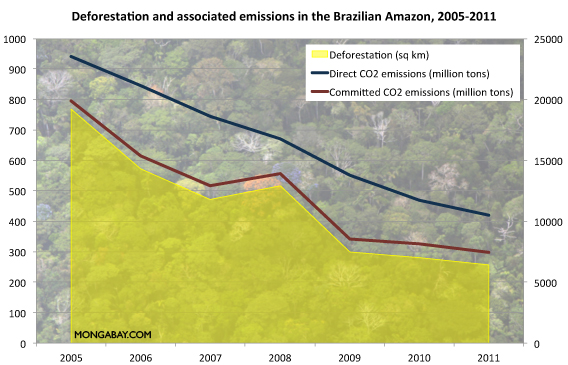 Decline in emissions from deforestation.