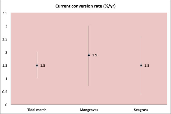 Chart: Rate of conversion of coastal ecosystems (mangroves, sea grass, tidal marshes)