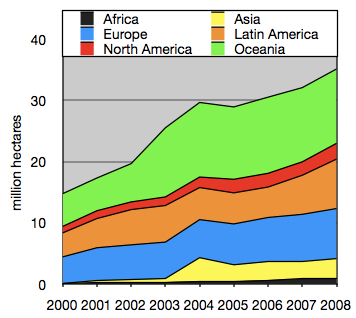 Growth of organic farming since 2000.