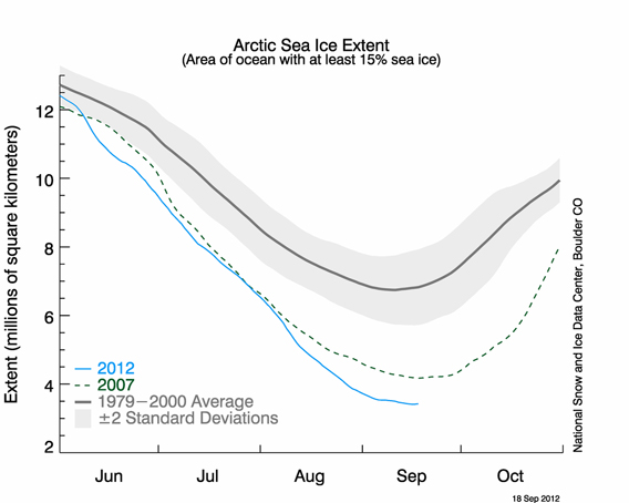 Sea ice extent hit a record low on August 26th, and then continued to decline another 700,000 square kilometers. Image courtesy of the U.S. National Snow and Ice Data Center (NSIDC)