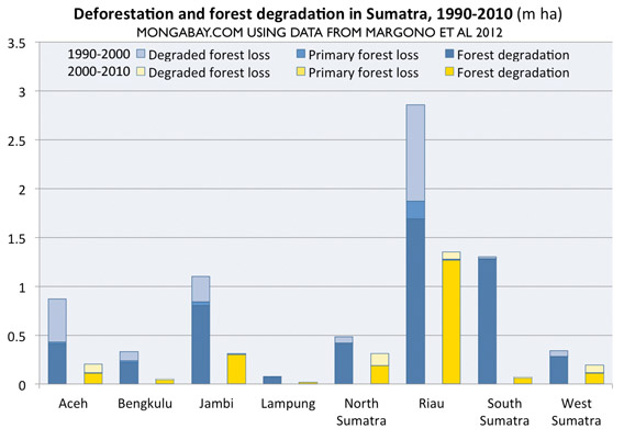 Chart: Deforestation by province in Sumatra, 1990-2010.