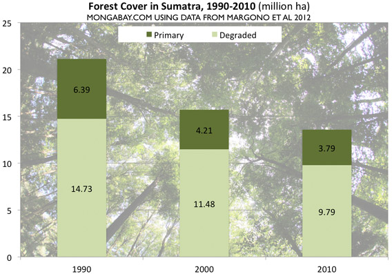 Chart: Forest cover in Sumatra, 1990-2010.