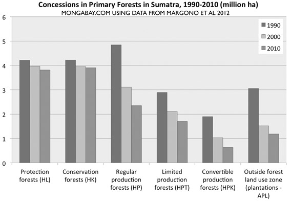 Chart: Primary forest zoned for different use by province in Sumatra, 1990-2010.