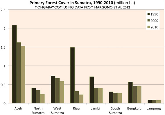 Chart: Forest cover by province in Sumatra, 1990-2010.