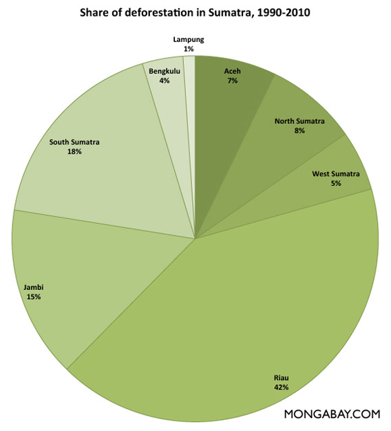 Chart: Share of forest deforestation by province in Sumatra, 2000-2010.