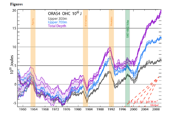 Total ocean heat content shown in violet, while grey shows 0 to 300 meters and blue shows 300 to 700 meters. Vertical colored bars show volcanic eruptions that cooled the Earth and 1997-98 El Nino event. Chart from Balmaseda et al.