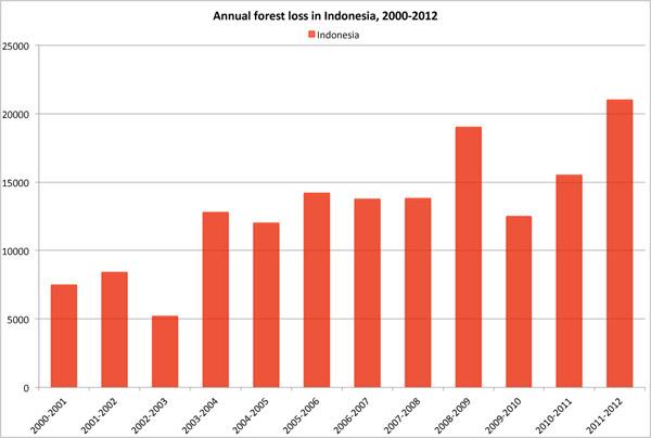 Indonesia deforestation rate 2000-2012.