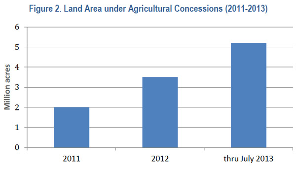 Graph courtesy of Timber Trade Flows and Actors in Myanmar: The Political Economy of Myanmar's Timber Trade.