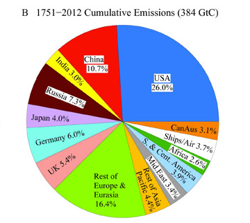 Carbon emission from fossil fuels 1751-2012. Graph courtesy of Hansen et al.