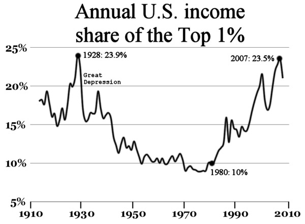 Economic inequality in the U.S. as shown by income percentage held by top 1 percent. Chart by: RoyBoy.
