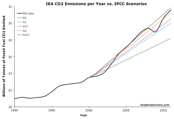 Actual global carbon emissions (in black) have tracked close to the worst case scenario (brown) laid out by the Intergovernmental Panel on Climate Change (IPCC). Dips are related to global recessions. Graph by: Dana Nuccitelli/Skeptical Science.