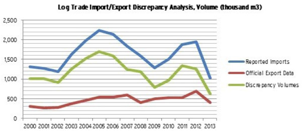 Graph showing discrepancy between government logging figures and imports into other countries. Graph courtesy of the EIA.