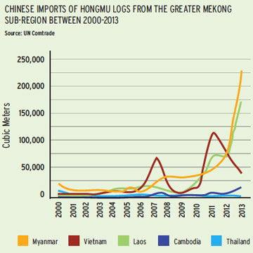 Logging for hongmu woods has expanded to Laos and Myanmar in recent years. Chart courtesy of the EIA.