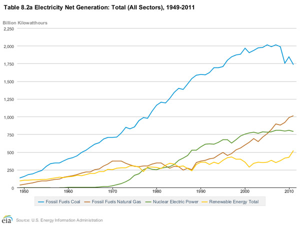 Energy sources in US from 1949-2011. Coal began plunging prior to new EPA regulations. Graph by: EIA.