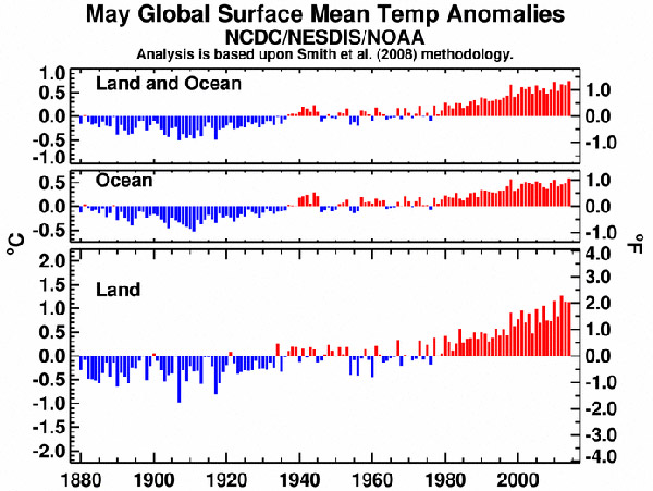 May temperatures since record keeping began: 1880-2014. Graph courtesy of NOAA.