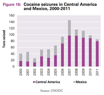 Cocaine seizures in Mexico and Central America over time. Figure from UNODC report on organized crime in Central America.