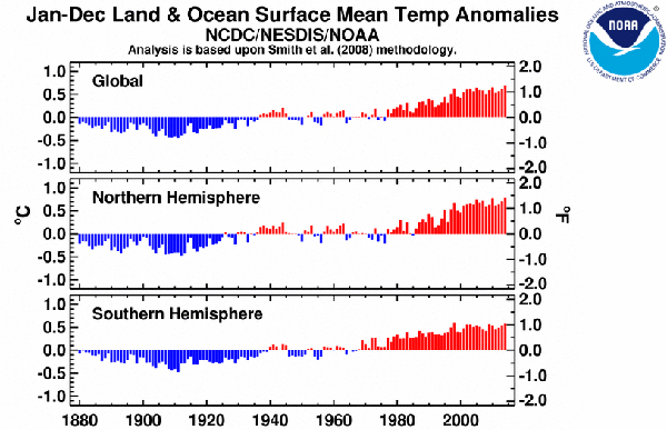 Temperature differences from 1880 to 2014. Graph by: NOAA.