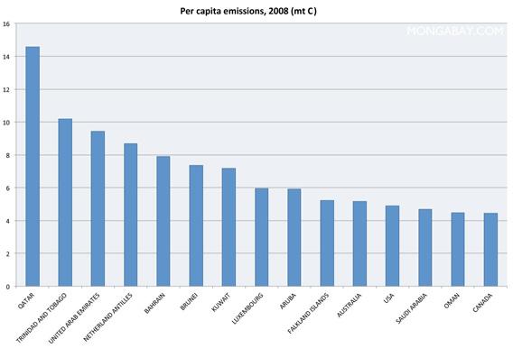 Chart: Per capita carbon emissions