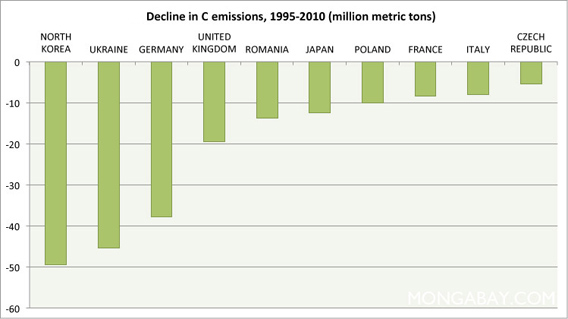 Chart: Largest decrease in carbon emissions