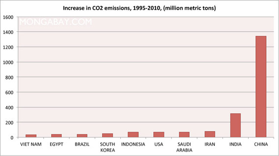 Chart: Largest increase in carbon emissions