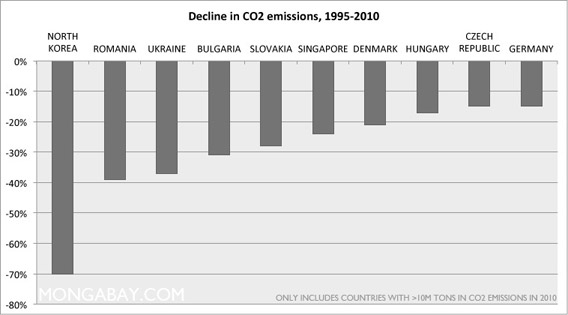 Chart: Largest percentage decrease in carbon emissions