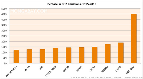 Chart: Largest percentage increase in carbon emissions