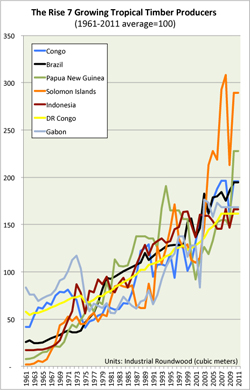 Chart: Rising timber producers 1961-2011