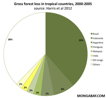 Share of gross forest loss in tropical countries