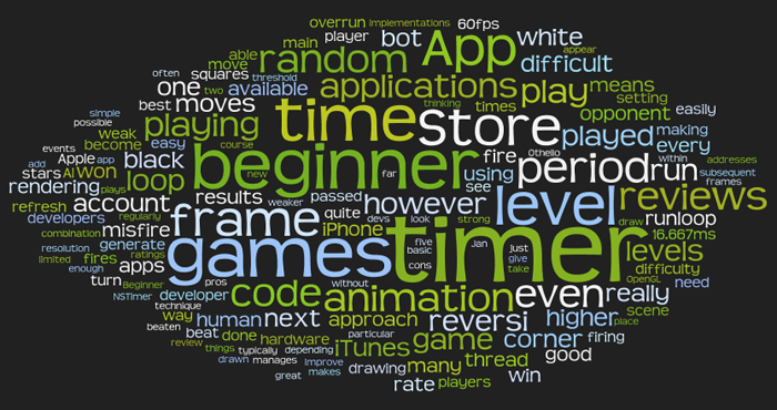 Word cloud for mpatric.com