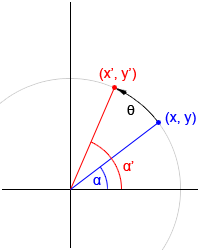Rotating a vector about the origin