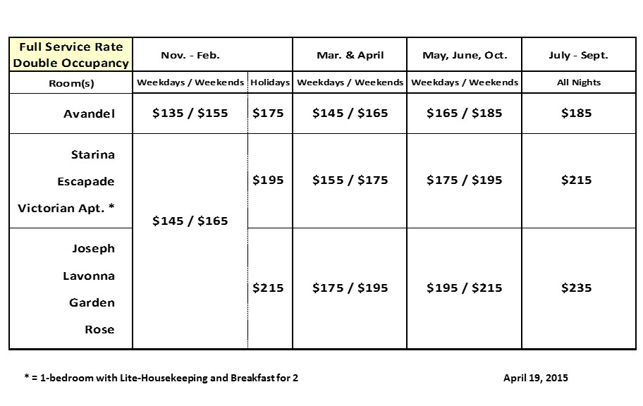 New Rate Table B