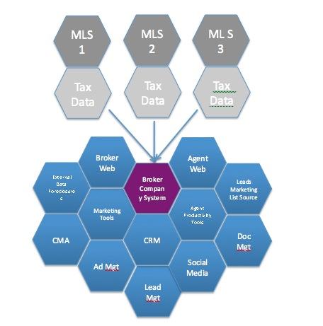 Broker Technology Outline