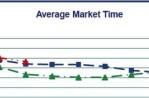 Average Time on Market