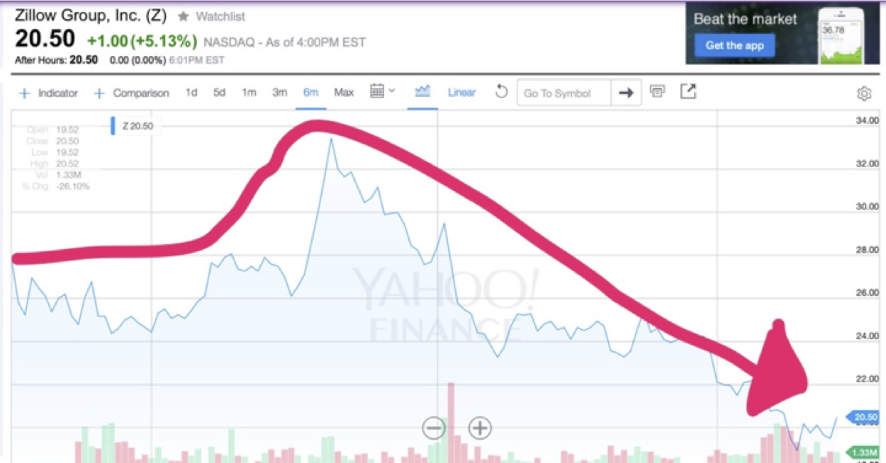 Will zillows new stripes cause stock to decline wav group consulting ed for incredible growth or the slide the stock has experienced may continue biocorpaavc Image collections