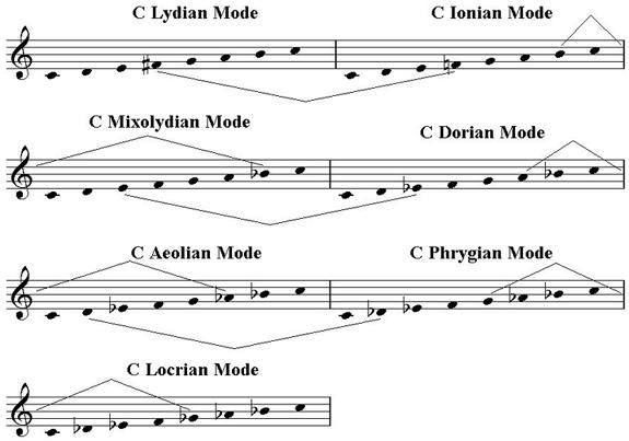church-modes-in-c